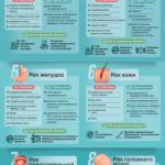 Топ-10 самых распространенных видов рака