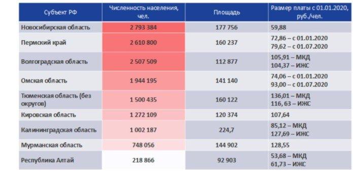 В Новосибирской области могут вырасти тарифы на вывоз мусора